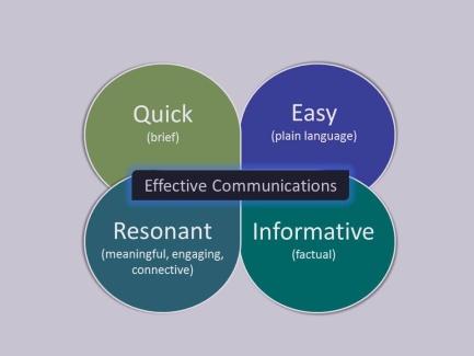 effective comms (2)